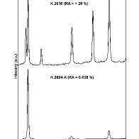 Multiplt demonstration of high & low of Retained Austenite contents in Marraging steels from Midhani